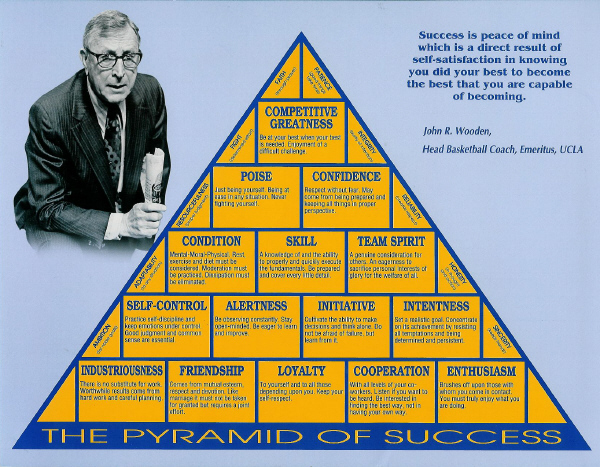 The Heart Of John Woodens Pyramid Of Success Complexions Spa